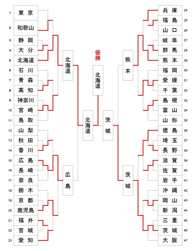 第66回全日本都道府県対抗剣道優勝大会 トーナメント結果