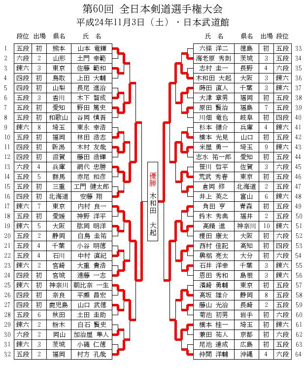 第60回全日本剣道選手権大会 トーナメント表 日本語版
