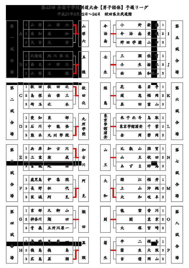 第45回全国中学校剣道大会【男子団体】予選リーグ結果