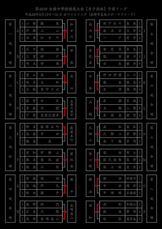 第46回全国中学校剣道大会【男子団体】予選リーグ結果