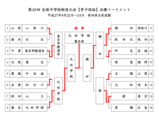 第45回全国中学校剣道大会【男子団体】決勝トーナメント結果