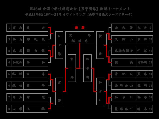 第46回全国中学校剣道大会【男子団体】決勝トーナメント結果