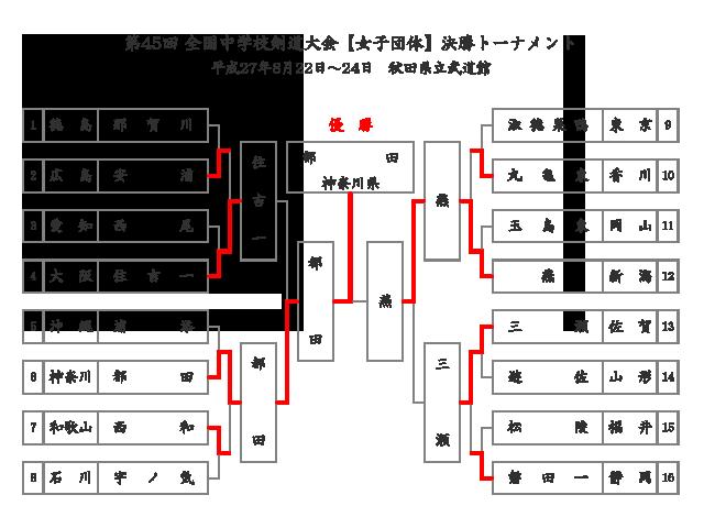 第45回全国中学校剣道大会【女子団体】決勝トーナメント結果