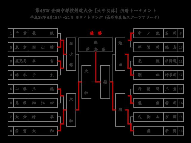 第46回全国中学校剣道大会【女子団体】決勝トーナメント結果