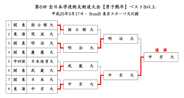 第6回全日本学連剣友剣道大会 男子熟年 結果