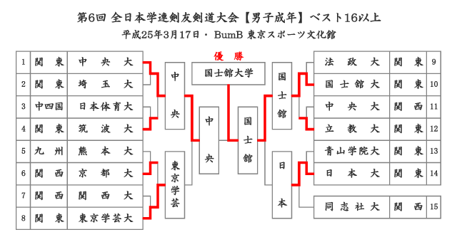 第6回全日本学連剣友剣道大会 男子成人 結果