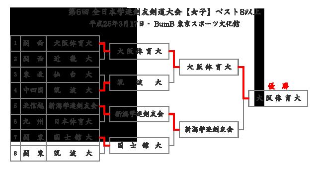 第6回全日本学連剣友剣道大会 女子 結果