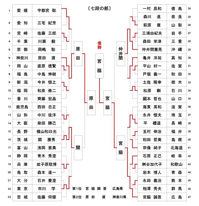 第52回全日本居合道大会 七段の部 試合結果