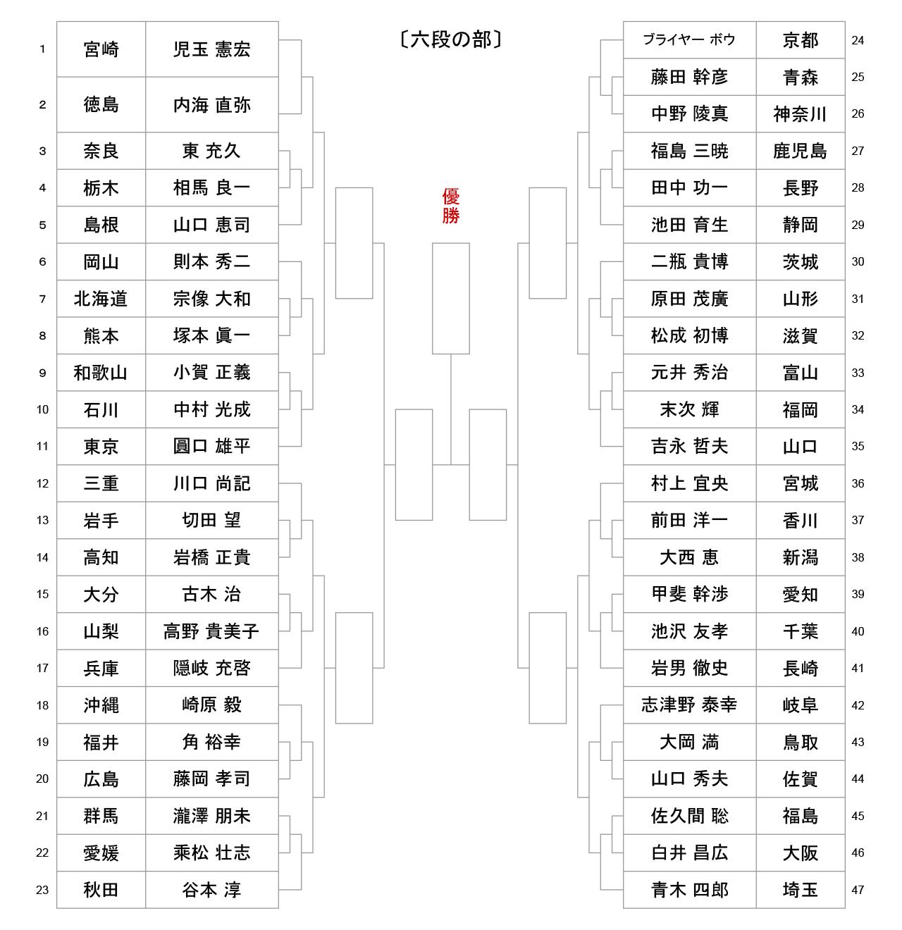 第53回全日本居合道大会_五段の部-組合せ
