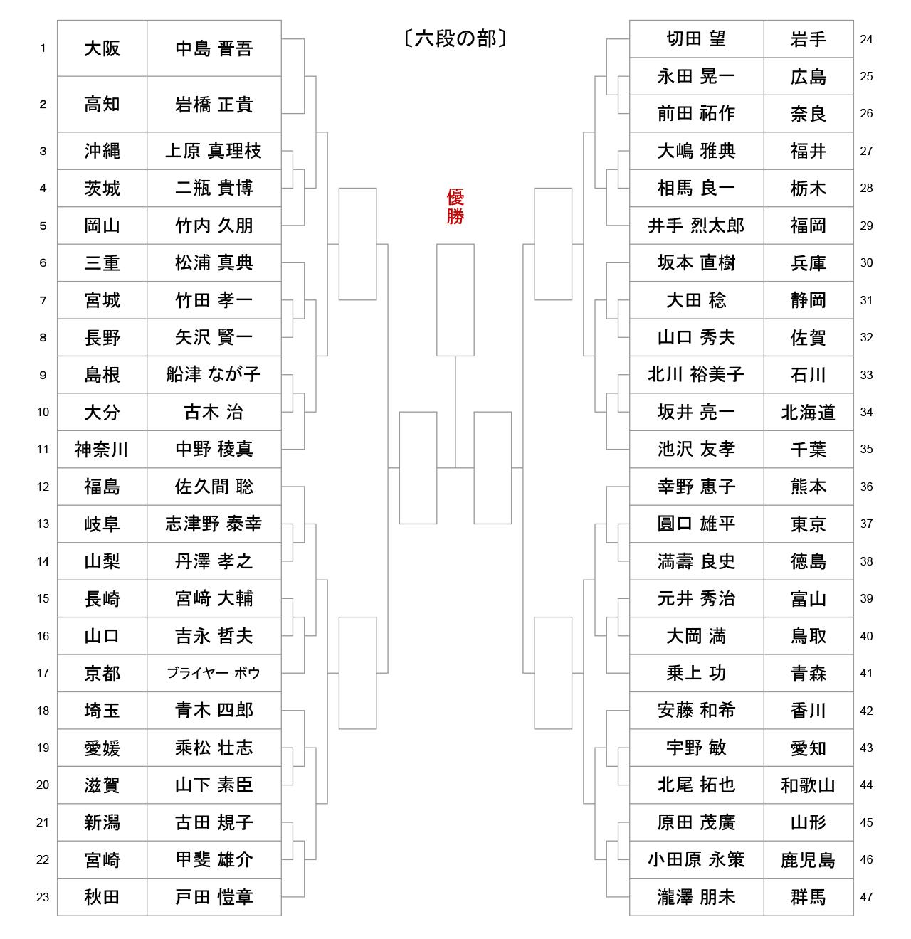 第54回全日本居合道大会_五段の部-組合せ