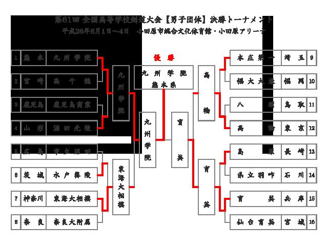 第61回全国高等学校剣道大会_男子団体決勝トーナメント結果