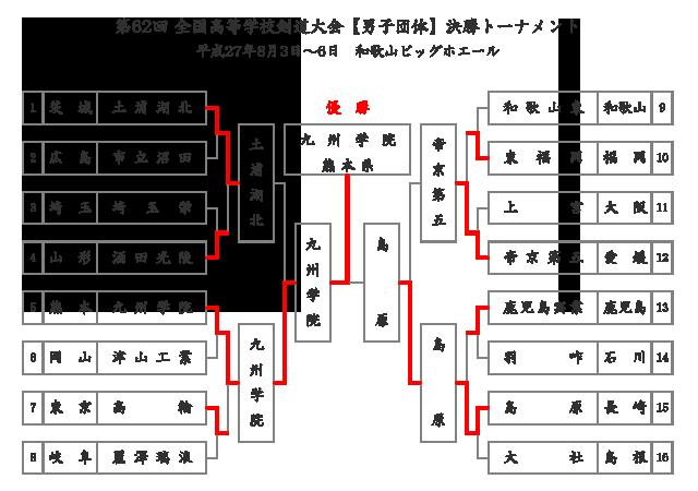 第62回全国高等学校剣道大会_男子団体決勝トーナメント結果