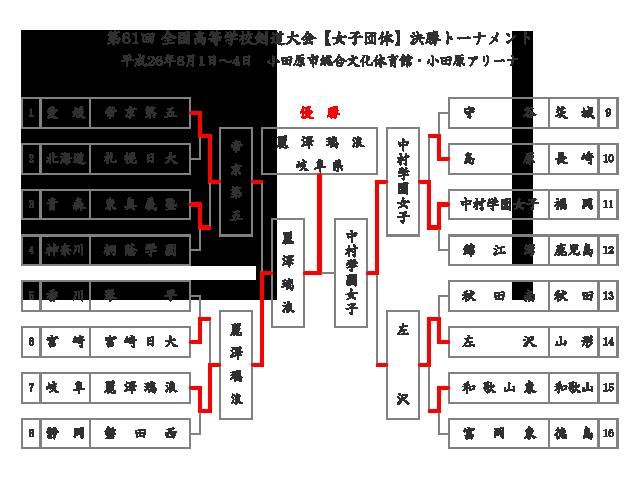 第61回全国高等学校剣道大会【女子団体】予選リーグ結果
