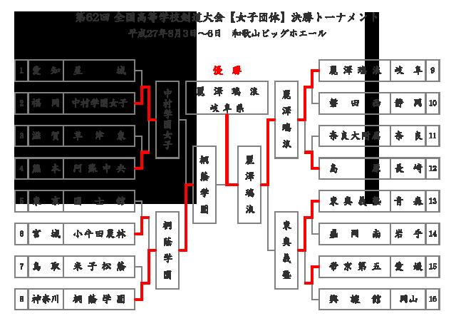 第62回全国高等学校剣道大会【女子団体】予選リーグ結果
