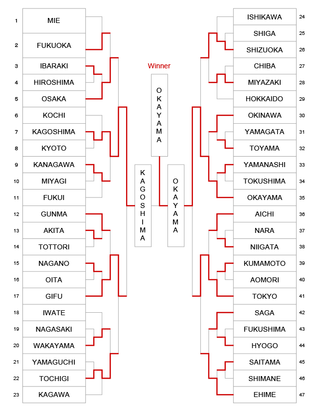 The 10th All Japan Interprefecture Ladies KENDO championship results