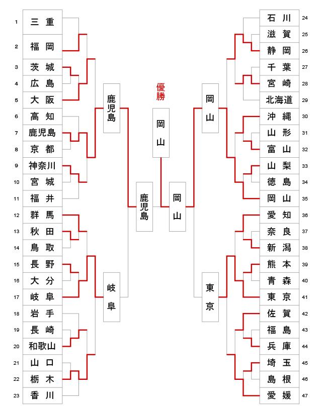 第11回全日本都道府県対抗女子剣道優勝大会 トーナメント結果