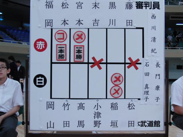 第2回全日本都道府県対抗女子剣道優勝大会_決勝スコア