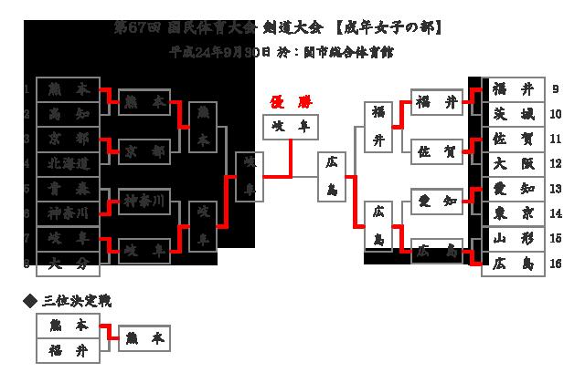 第67回国民体育大会剣道大会「成年女子」結果