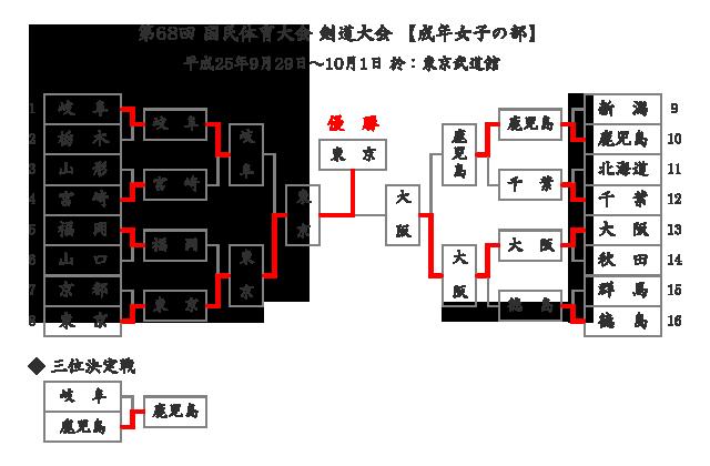 第68回国民体育大会剣道大会「成年女子」結果