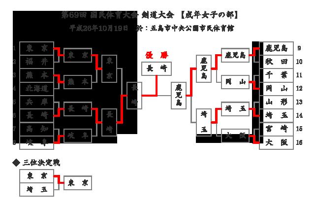 第69回国民体育大会剣道大会「成年女子」結果