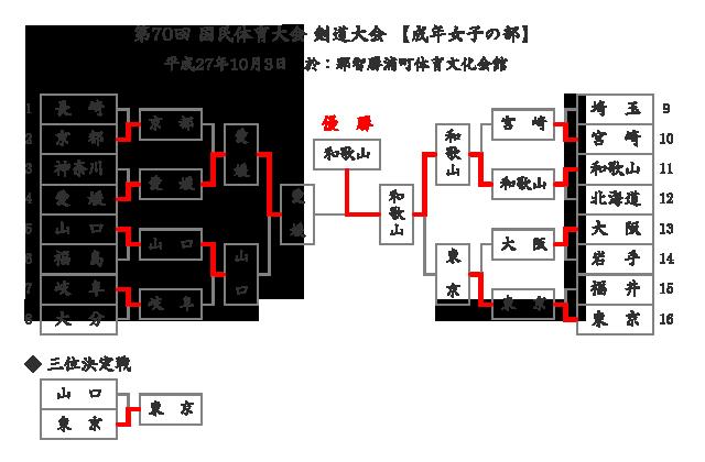 第70回国民体育大会剣道大会「成年女子」結果