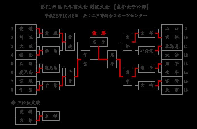 第71回国民体育大会剣道大会「成年女子」結果
