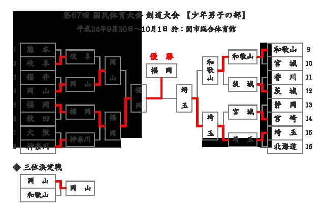 第67回国民体育大会剣道大会「少年男子」結果