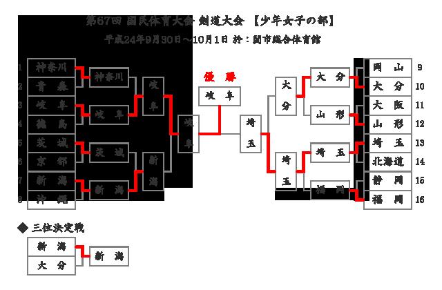 第67回国民体育大会剣道大会「少年女子」結果