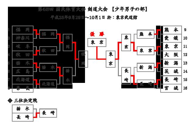 第68回国民体育大会剣道大会「少年男子」結果