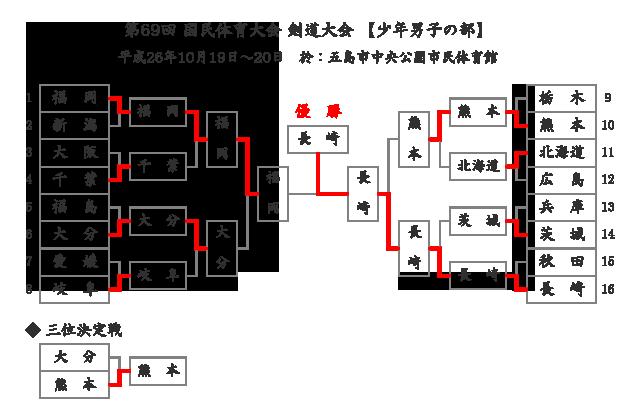 第69回国民体育大会剣道大会「少年男子」結果