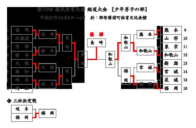 第70回国民体育大会剣道大会「少年男子」結果