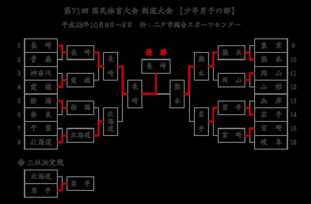 第71回国民体育大会剣道大会「少年男子」結果