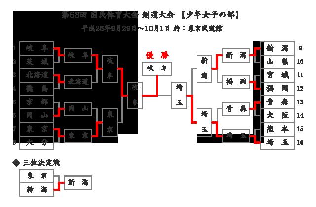 第68回国民体育大会剣道大会「少年女子」結果