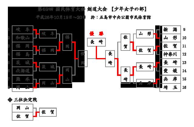 第69回国民体育大会剣道大会「少年女子」結果