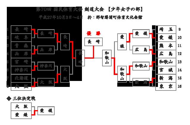 第70回国民体育大会剣道大会「少年女子」結果