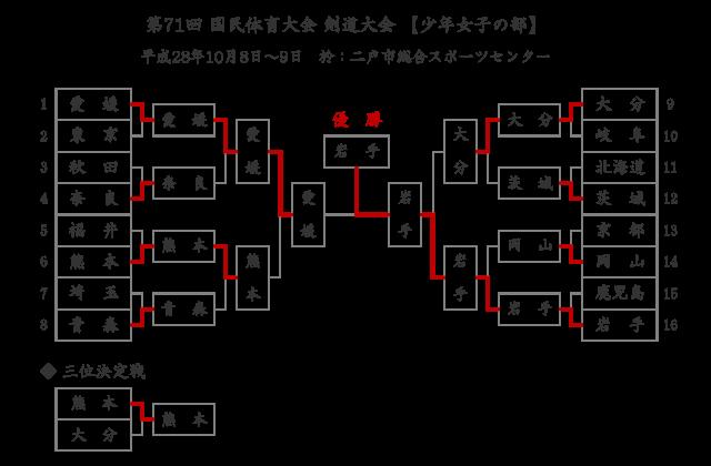 第71回国民体育大会剣道大会「少年女子」結果