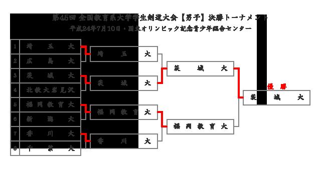 第45回全国教育系大学学生剣道大会【男子】結果
