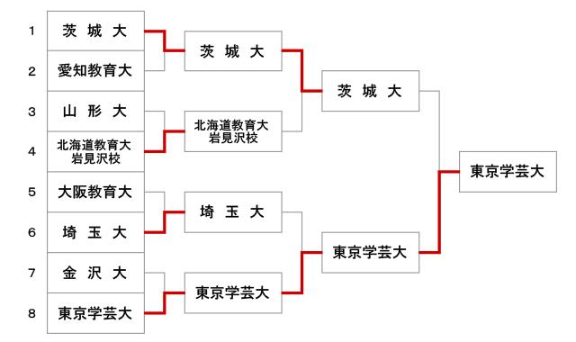 第46回全国教育系大学学生剣道大会【男子】結果
