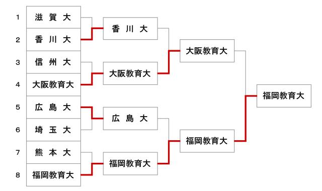 第47回全国教育系大学学生剣道大会【男子】結果