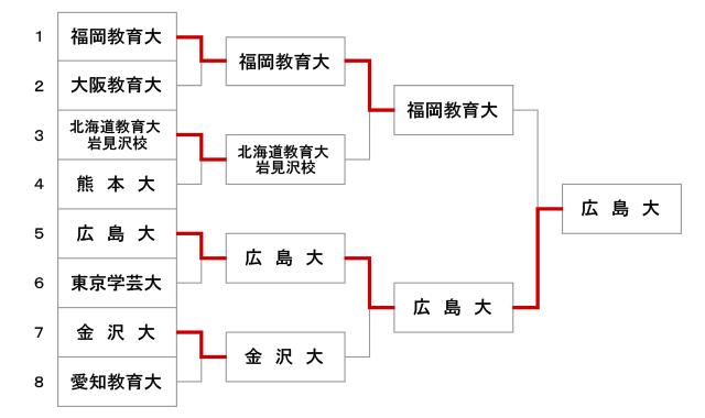 第48回全国教育系大学学生剣道大会【男子】結果