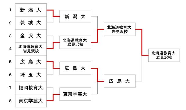 第49回全国教育系大学学生剣道大会【男子】結果