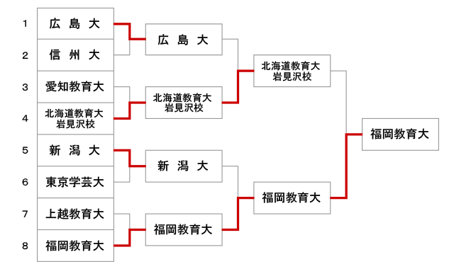 第50回全国教育系大学学生剣道大会【男子】結果