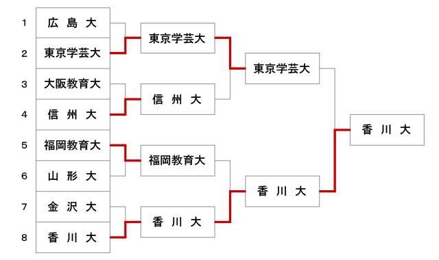 第51回全国教育系大学学生剣道大会【男子】結果