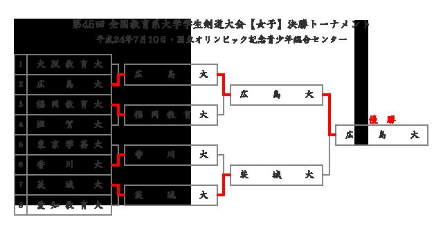 第45回全国教育系大学学生剣道大会【女子】結果