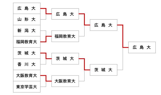 第46回全国教育系大学学生剣道大会【女子】結果