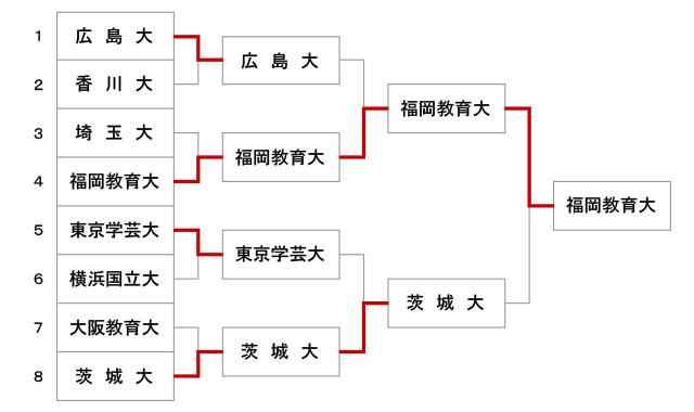 第47回全国教育系大学学生剣道大会【女子】結果