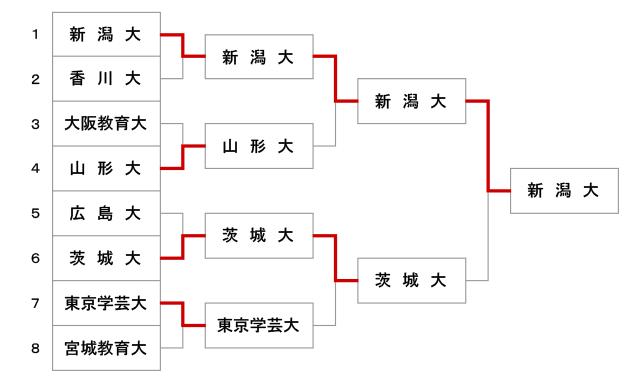 第48回全国教育系大学学生剣道大会【女子】結果