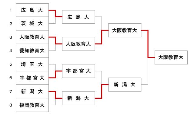 第49回全国教育系大学学生剣道大会【女子】結果