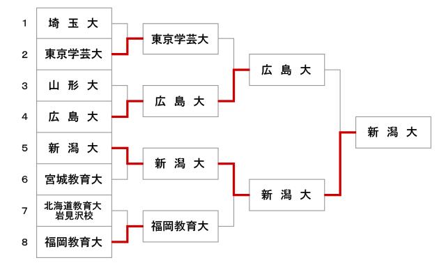 第50回全国教育系大学学生剣道大会【女子】結果