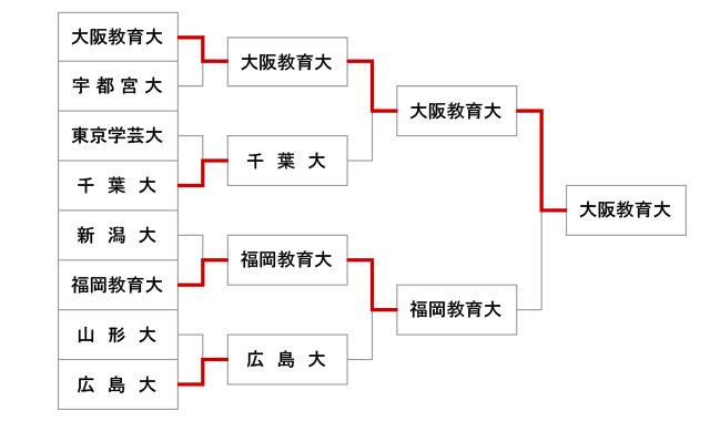 第51回全国教育系大学学生剣道大会【女子】結果
